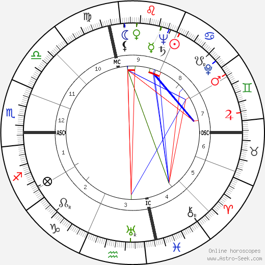 Mitch Chetkovich horoscope, astrology, Mitch Chetkovich astro natal birth chart