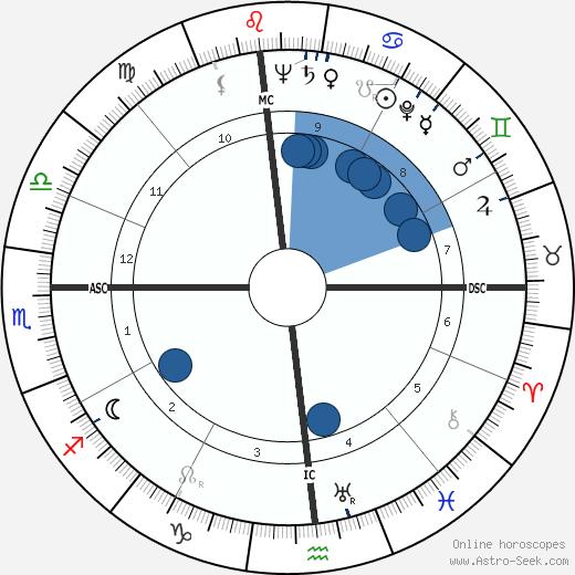 Murry Wilson wikipedia, horoscope, astrology, instagram