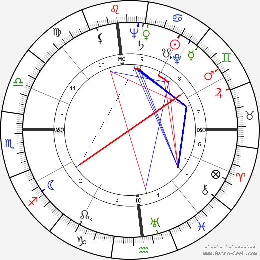 Murry Wilson birth chart, Murry Wilson astro natal horoscope, astrology