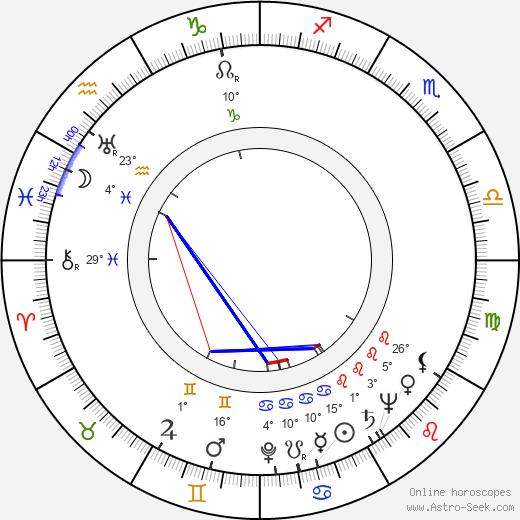 Pamela Brown birth chart, biography, wikipedia 2019, 2020