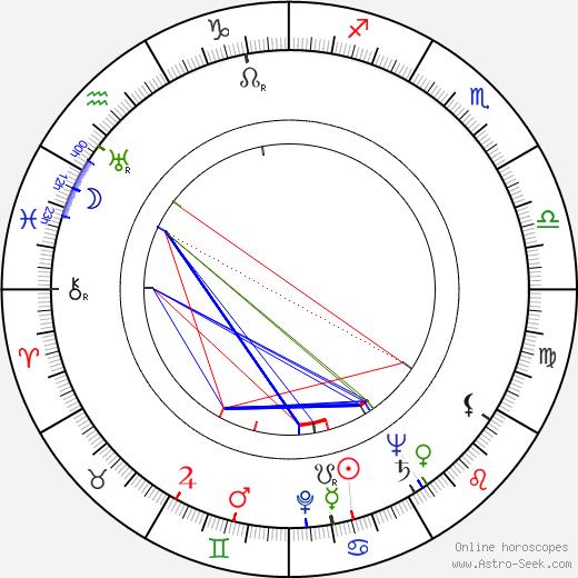 Pamela Brown birth chart, Pamela Brown astro natal horoscope, astrology