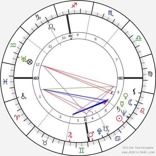 Paul Hubschmid день рождения гороскоп, Paul Hubschmid Натальная карта онлайн