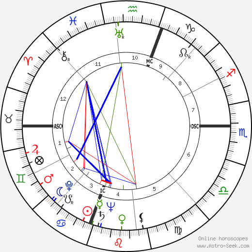 Phyllis Diller astro natal birth chart, Phyllis Diller horoscope, astrology