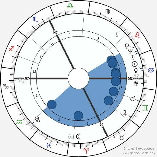 Pierre Pellizza wikipedia, horoscope, astrology, instagram