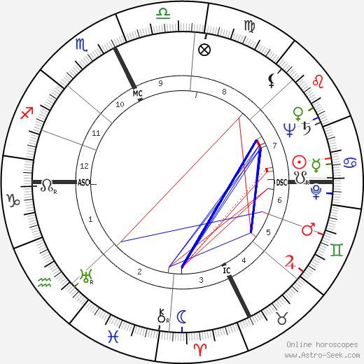 Pierre Pellizza birth chart, Pierre Pellizza astro natal horoscope, astrology
