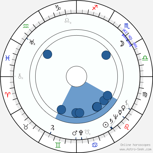 Unto Koistinen wikipedia, horoscope, astrology, instagram