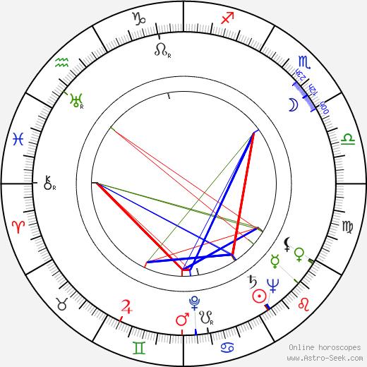 Unto Koistinen birth chart, Unto Koistinen astro natal horoscope, astrology