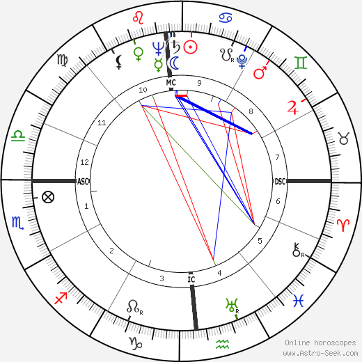 William W. Scranton astro natal birth chart, William W. Scranton horoscope, astrology