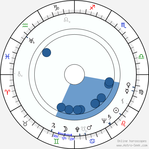 Adolf Burger wikipedia, horoscope, astrology, instagram