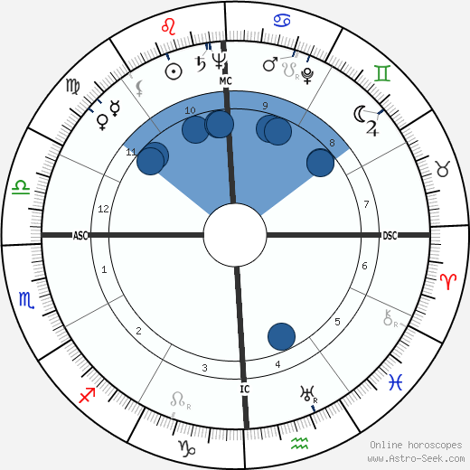 André Chouraqui wikipedia, horoscope, astrology, instagram