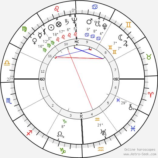 André Chouraqui birth chart, biography, wikipedia 2019, 2020