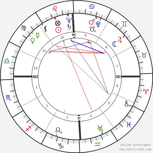 André Chouraqui birth chart, André Chouraqui astro natal horoscope, astrology