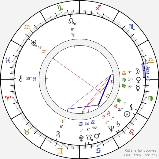 Auvo Nuotio birth chart, biography, wikipedia 2018, 2019
