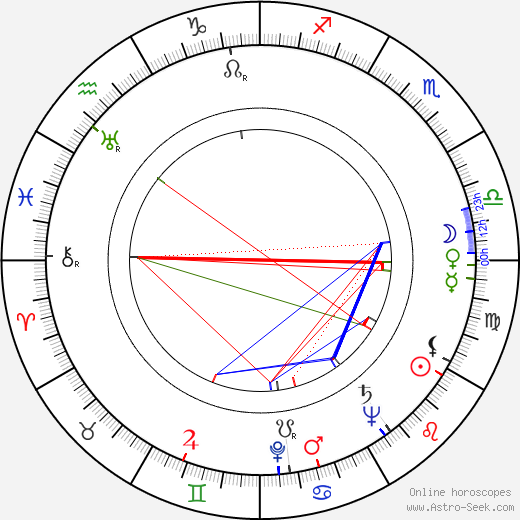 Auvo Nuotio astro natal birth chart, Auvo Nuotio horoscope, astrology