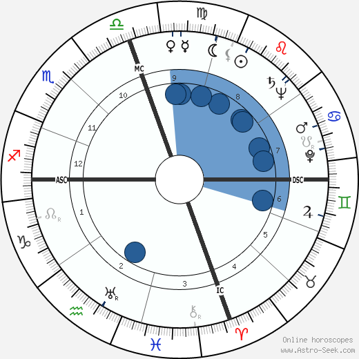 Caspar Weinberger wikipedia, horoscope, astrology, instagram