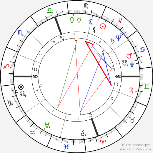 Caspar Weinberger astro natal birth chart, Caspar Weinberger horoscope, astrology