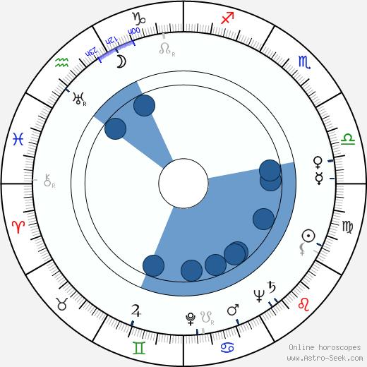 Charles White wikipedia, horoscope, astrology, instagram