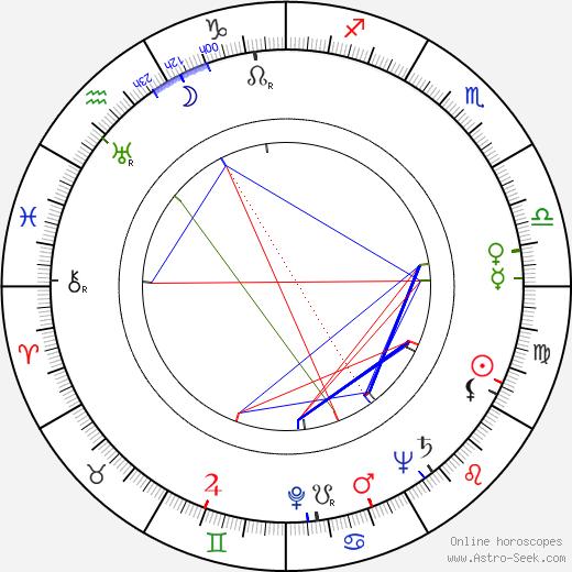 Charles White birth chart, Charles White astro natal horoscope, astrology