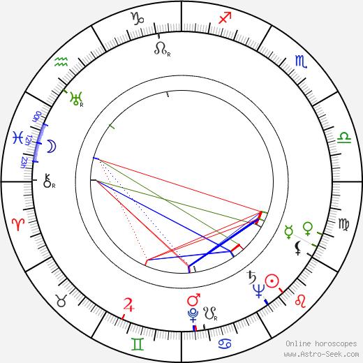Don Chaffey birth chart, Don Chaffey astro natal horoscope, astrology