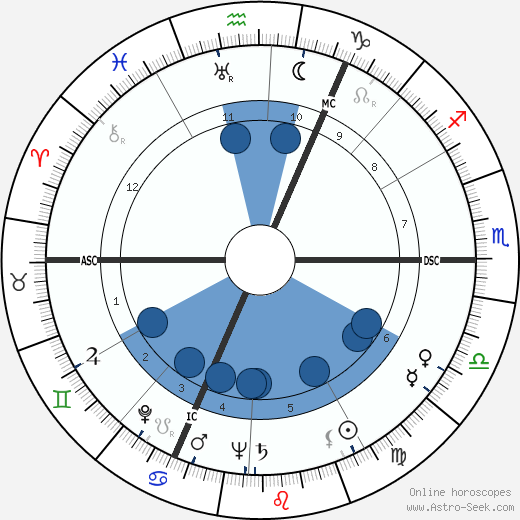 Edith Wangemann wikipedia, horoscope, astrology, instagram