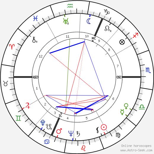 Edith Wangemann tema natale, oroscopo, Edith Wangemann oroscopi gratuiti, astrologia