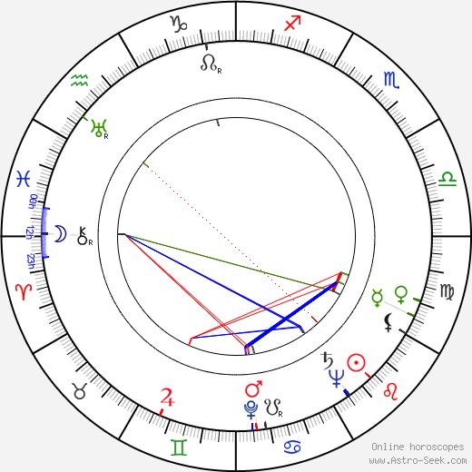 Edward Jewesbury день рождения гороскоп, Edward Jewesbury Натальная карта онлайн