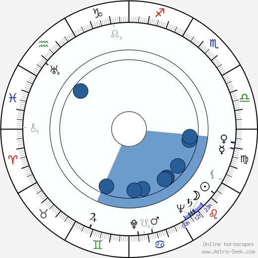 Emil Ludvík wikipedia, horoscope, astrology, instagram