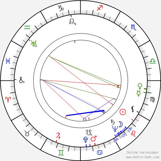 Emil Ludvík день рождения гороскоп, Emil Ludvík Натальная карта онлайн
