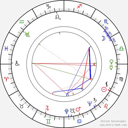 Esther Fernández astro natal birth chart, Esther Fernández horoscope, astrology