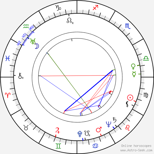 Helena Scharffová-Tomanová astro natal birth chart, Helena Scharffová-Tomanová horoscope, astrology