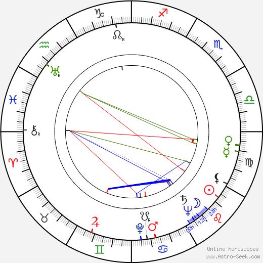 Hilkka Halla birth chart, Hilkka Halla astro natal horoscope, astrology
