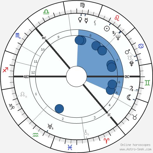 James Boyd wikipedia, horoscope, astrology, instagram