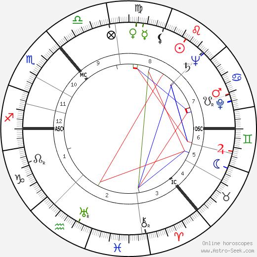 James Boyd день рождения гороскоп, James Boyd Натальная карта онлайн