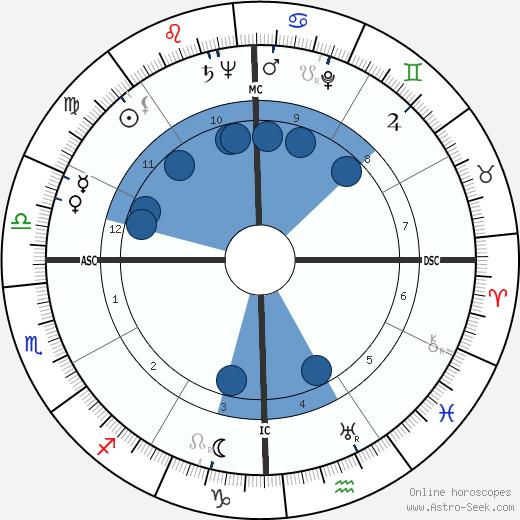 Jayne Walton Rosen wikipedia, horoscope, astrology, instagram