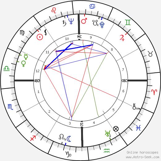 Jayne Walton Rosen день рождения гороскоп, Jayne Walton Rosen Натальная карта онлайн