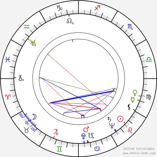 Jerzy Pietraszkiewicz astro natal birth chart, Jerzy Pietraszkiewicz horoscope, astrology