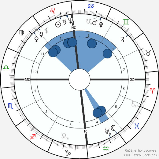 Karl Wlaschek wikipedia, horoscope, astrology, instagram