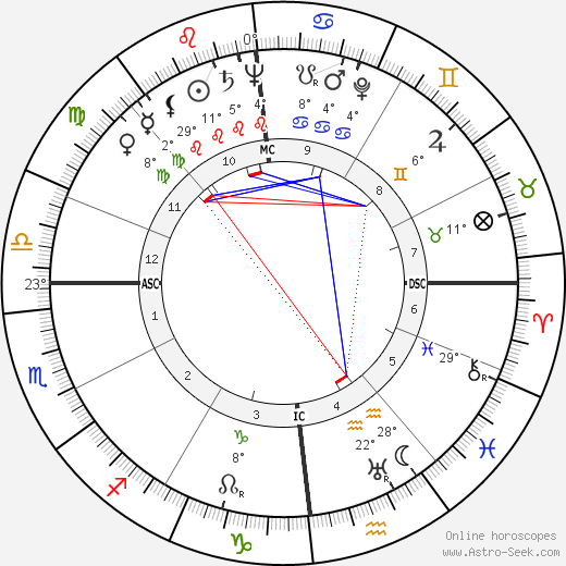 Karl Wlaschek birth chart, biography, wikipedia 2020, 2021
