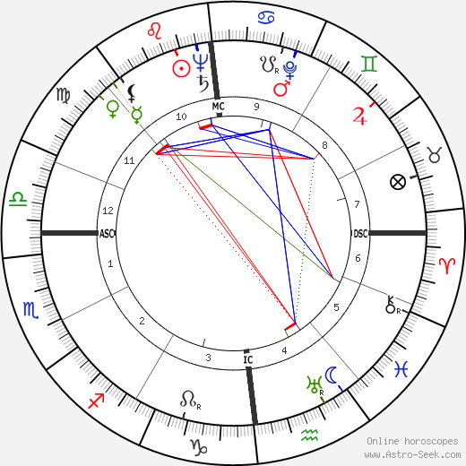 Karl Wlaschek birth chart, Karl Wlaschek astro natal horoscope, astrology
