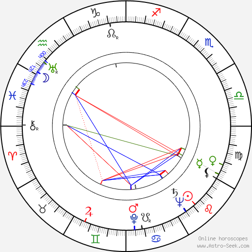 Konstanty Gordon birth chart, Konstanty Gordon astro natal horoscope, astrology