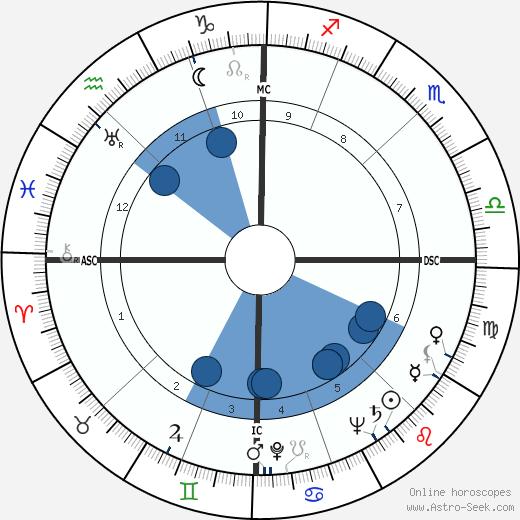 Maurizio Corgnati wikipedia, horoscope, astrology, instagram