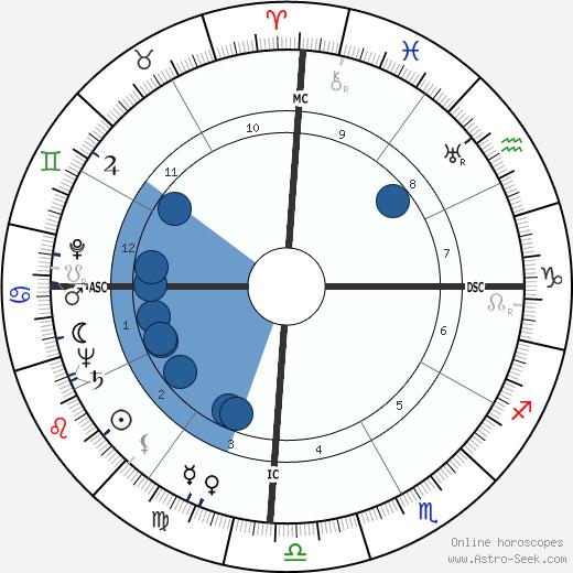 Oscar Romero wikipedia, horoscope, astrology, instagram