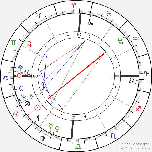 Oscar Romero tema natale, oroscopo, Oscar Romero oroscopi gratuiti, astrologia