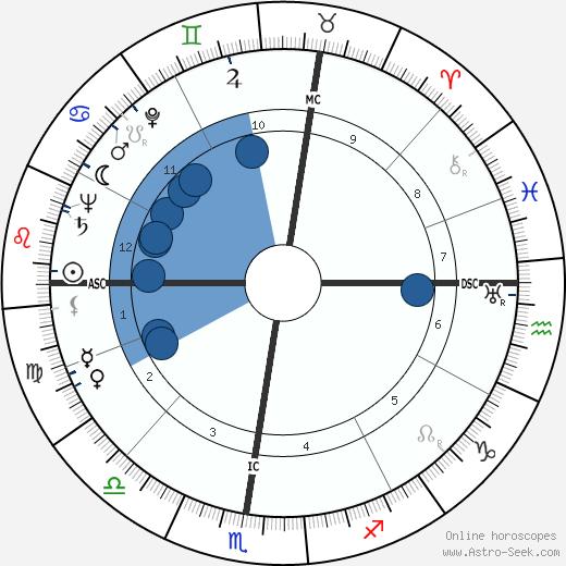 Philippe Viannay wikipedia, horoscope, astrology, instagram