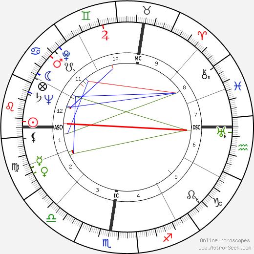 Philippe Viannay tema natale, oroscopo, Philippe Viannay oroscopi gratuiti, astrologia