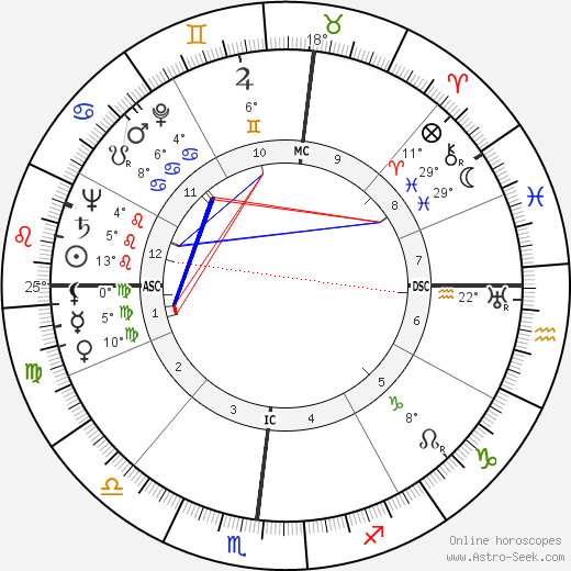 Robert Mitchum birth chart, biography, wikipedia 2018, 2019