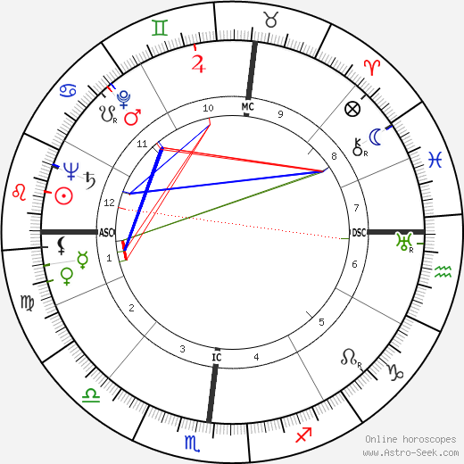 Robert Mitchum astro natal birth chart, Robert Mitchum horoscope, astrology