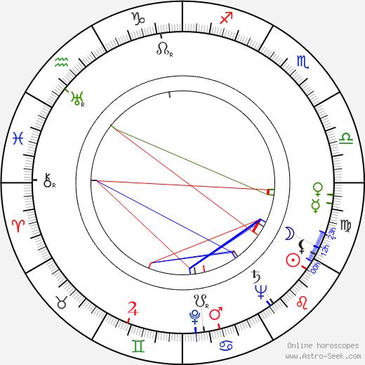 Suzy Kirbi birth chart, Suzy Kirbi astro natal horoscope, astrology
