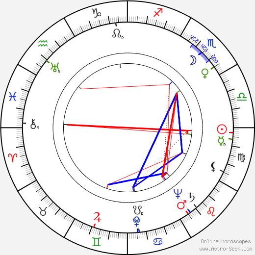 Arnold Red Auerbach astro natal birth chart, Arnold Red Auerbach horoscope, astrology