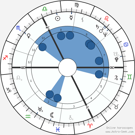 Audree Wilson horoscope, astrology, sign, zodiac, date of birth, instagram